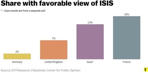 ISISpolls